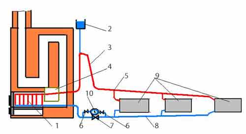 Как сделать систему отопления от печи